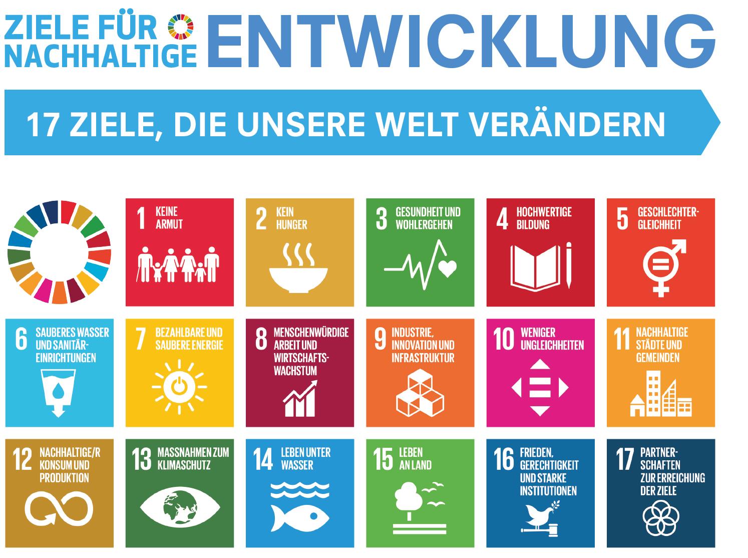 Übersicht über die Ziele für nachhaltige Entwicklung der Vereinten Nationen. 17 Ziele, die unsere Welt verändern.