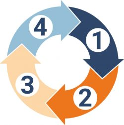 Der Kreislauf der Saatgut-Bibliothek als schematische Darstellung aus 4 Pfeilen, die kreisförmig ineinander übergehen.